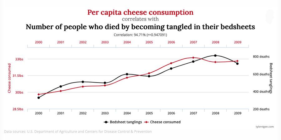 Tabela pokazująca zależność pomiędzy spożyciem sera, a śmiercią przez uduszenie we własnym prześcieradle