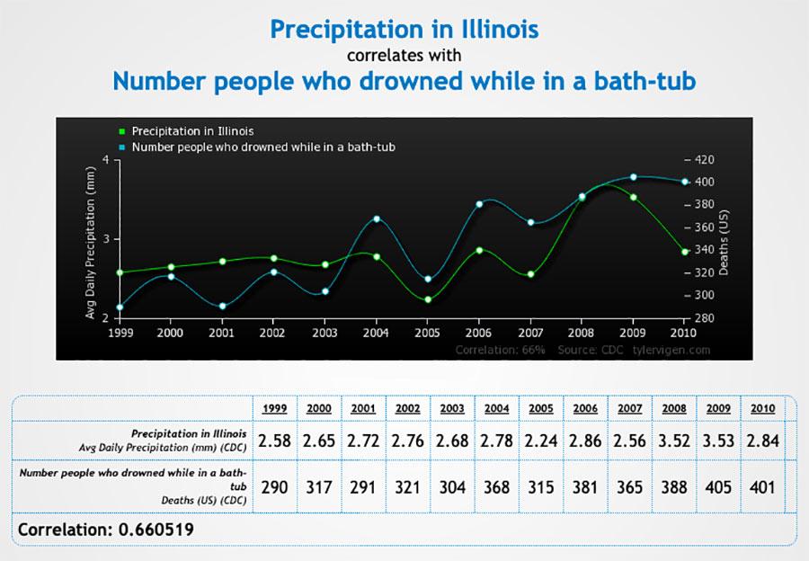 Tabela ukazująca zależność pomiędzy opadami deszczu a utonięciem w wannie